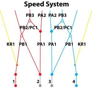 Ozone Speed System